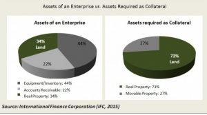 IFC-graph-loans-and-collateral--e1455643336654